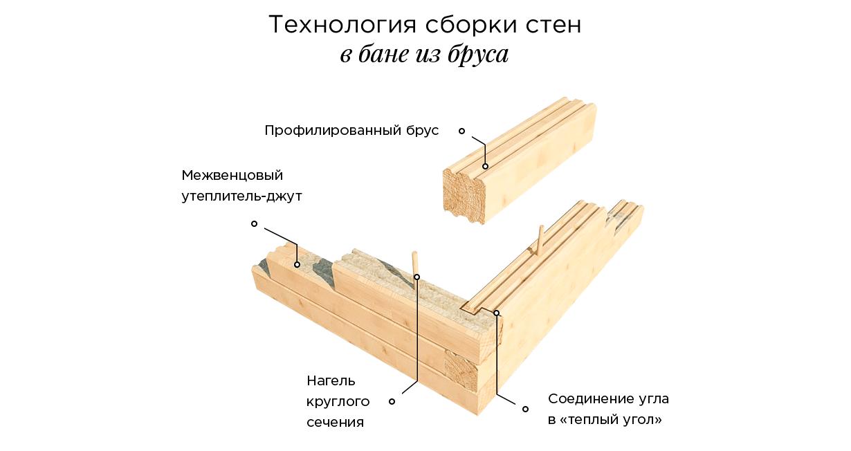 Технология 3